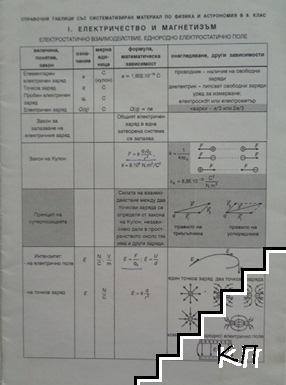 Справочни таблици със систематизиран материал по физика и астрономия в 9. клас